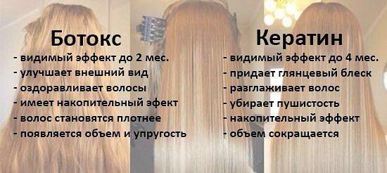 Кератин для волос: вред и польза процедуры