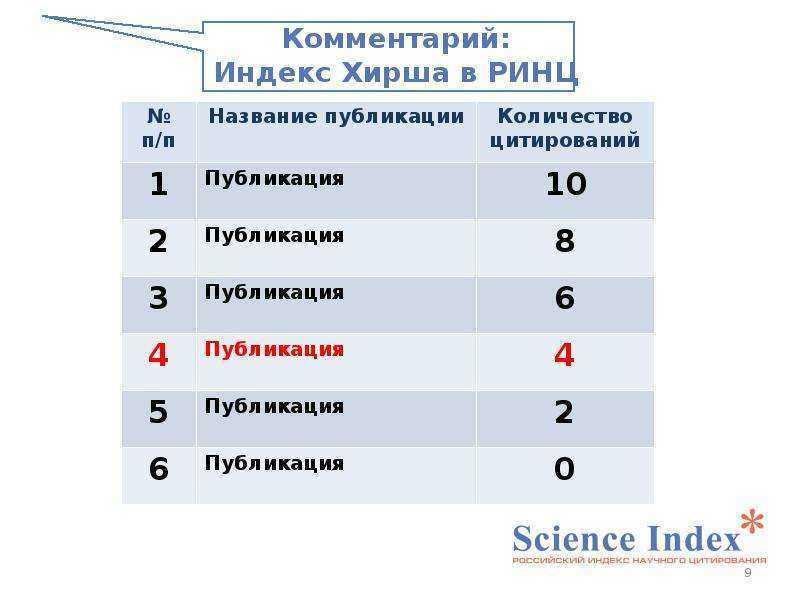 Как узнать индекс хирша по ринц, scopus, web of science?