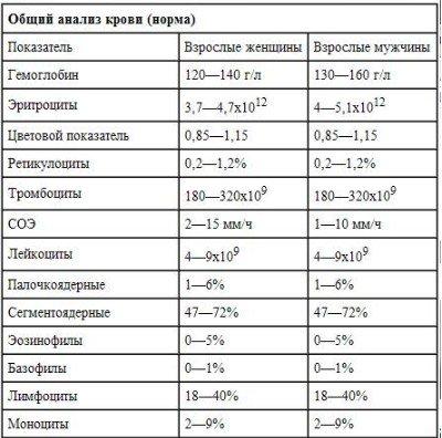 Тромбокрит - pct в анализе крови: что это такое, норма и причины отклонений