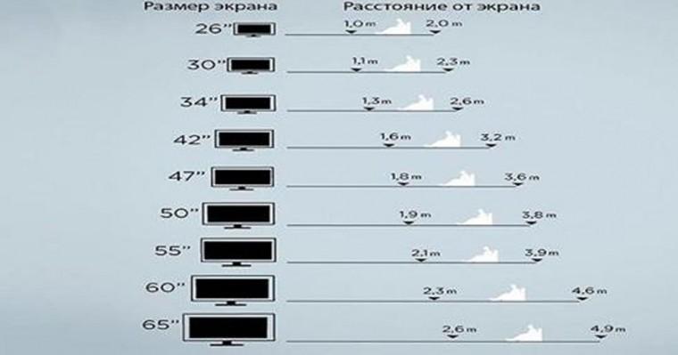 Как измерить диагональ телевизора в сантиметрах и дюймах: формулы для расчета