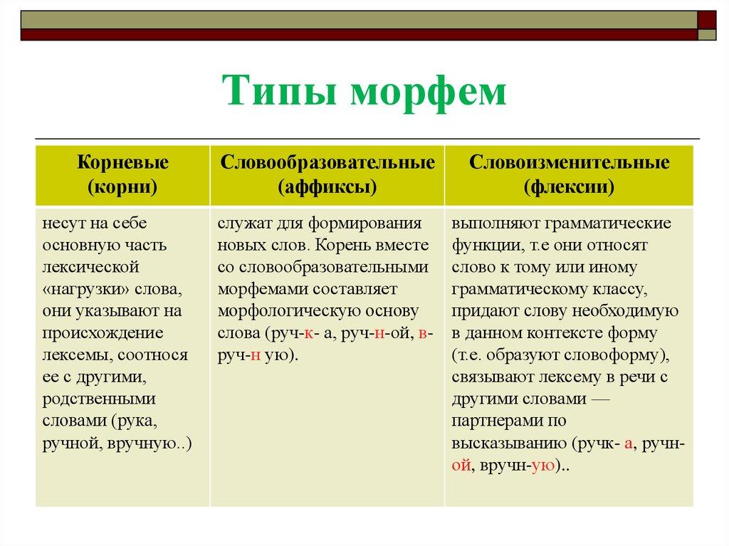 Все морфемырусском языке, что значит определение