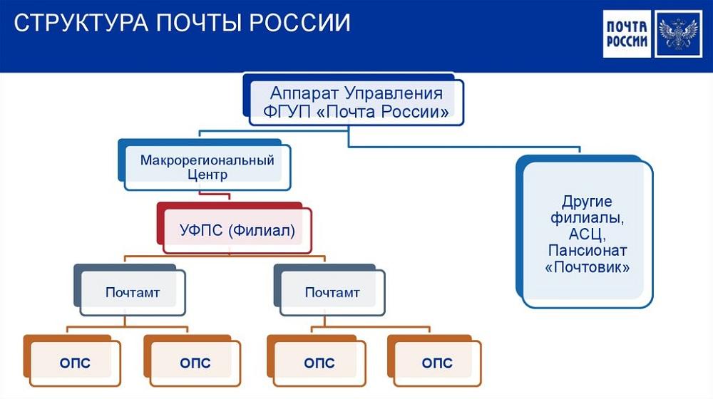 Новый сервис почты россии: почтоматы /апс март 2012. - презентация