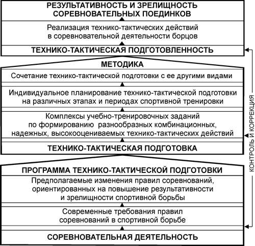 Тактическая подготовка в спорте — sportwiki энциклопедия