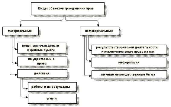 Сущность и виды объектов правоотношений по различным теориям