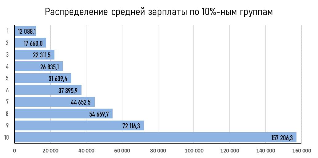 Средний класс в современной россии
