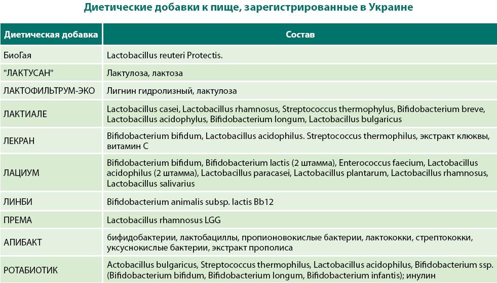 Пробиотики и пребиотики: в чем разница и что лучше?