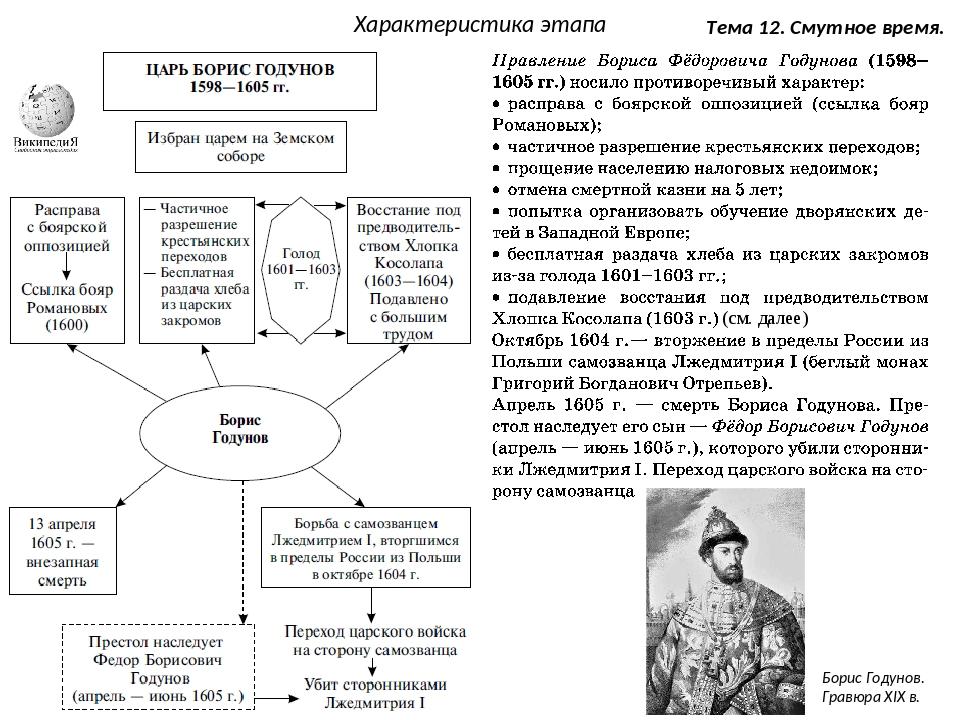 Смутное время в россии на смене династий рюриковичей и романовых