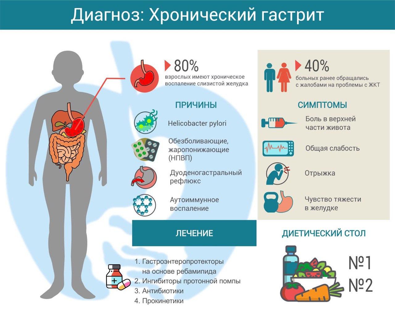 Гастрит: симптомы и лечение – напоправку