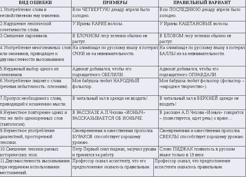 Типичные ошибки в русском языке: грамматические, речевые и орфографические / блог :: бингоскул