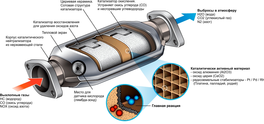 Что такое катализатор в машине и почему его хотят все удалить? – отвечаем на частые вопросы