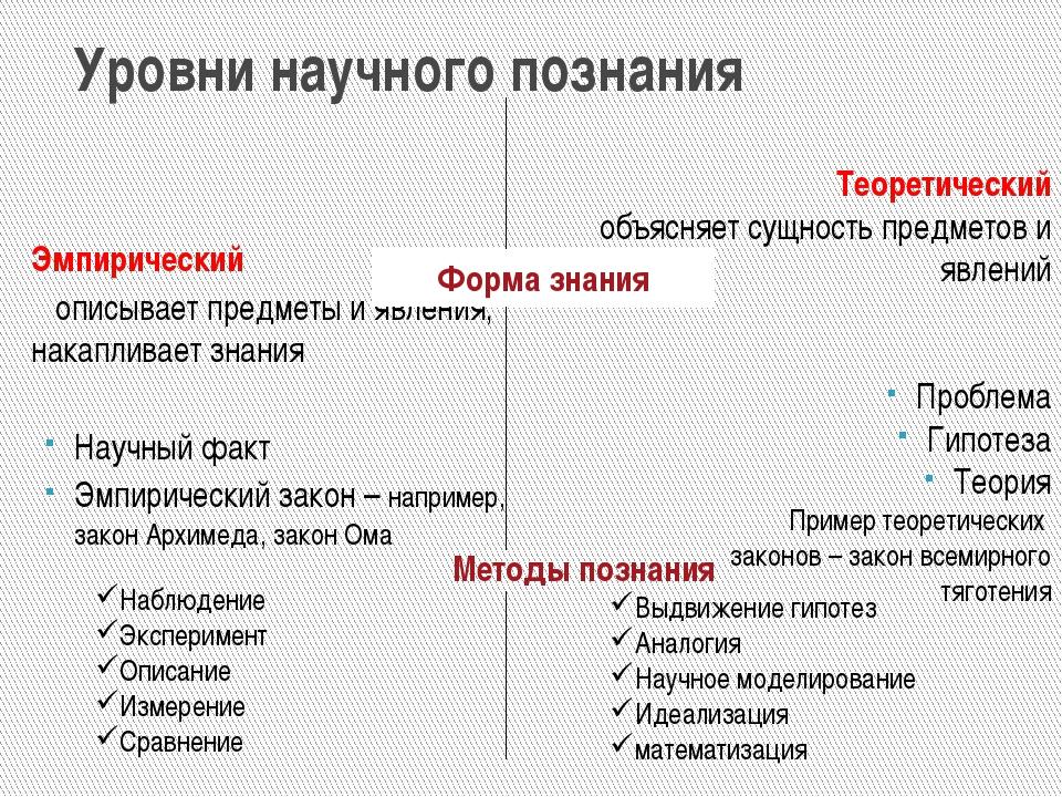 Формы и методы научного познания / блог :: бингоскул