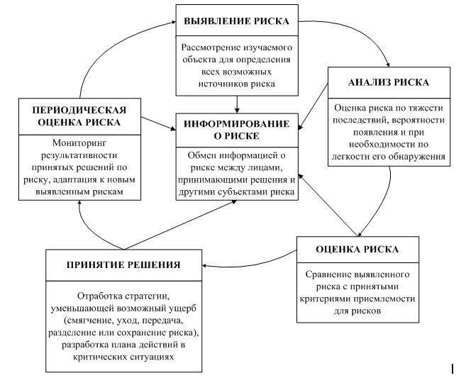 Количественная характеристика опасности. концепция приемлемого риска