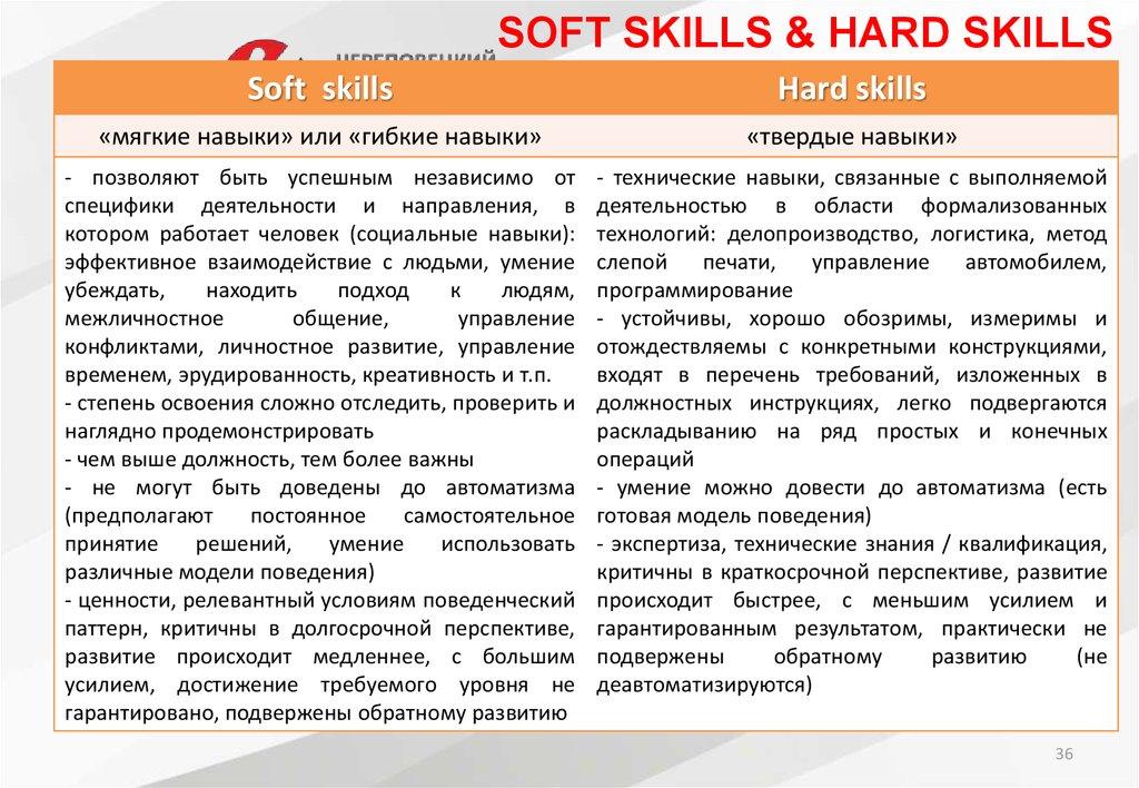 Топ-10 soft skills, которые нужно освоить в современном мире