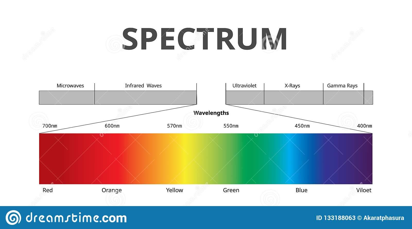 Излучение и спектры