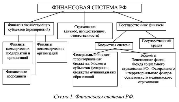 Финансы. функции, сущность и признаки финансов. государственные, децентрализованные, местный финансы. органы управления финансами