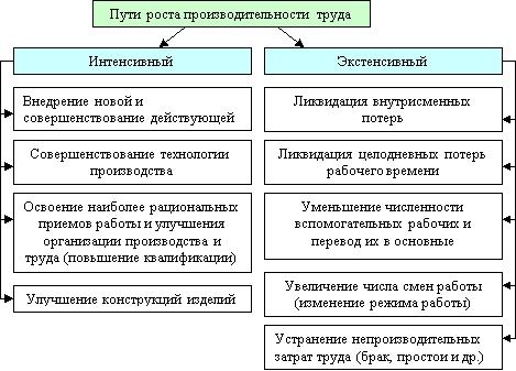 Производительность труда — википедия. что такое производительность труда