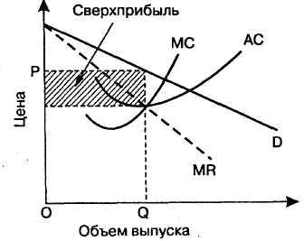 Рынок монополистической конкуренции