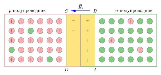 Урок №6. что такое полупроводники и их свойства.