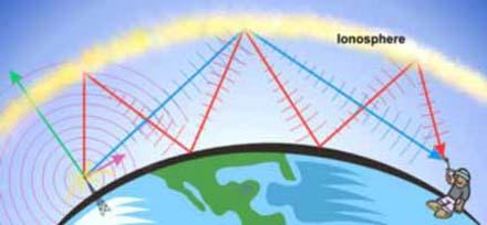 Кратко о радиоволнах свойства и применение. введение. радиоволны и их свойства