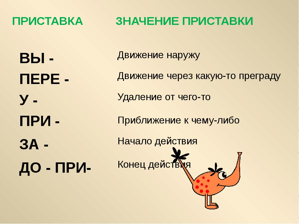 Правописание приставок / справочник :: бингоскул