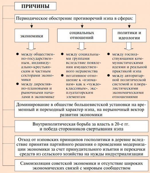 Почему уроки нэпа большевиков так актуальны и спустя столетие — российская газета