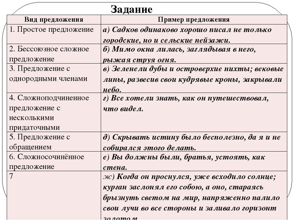 Что такое предложение в русском языке? - topkin | 2020