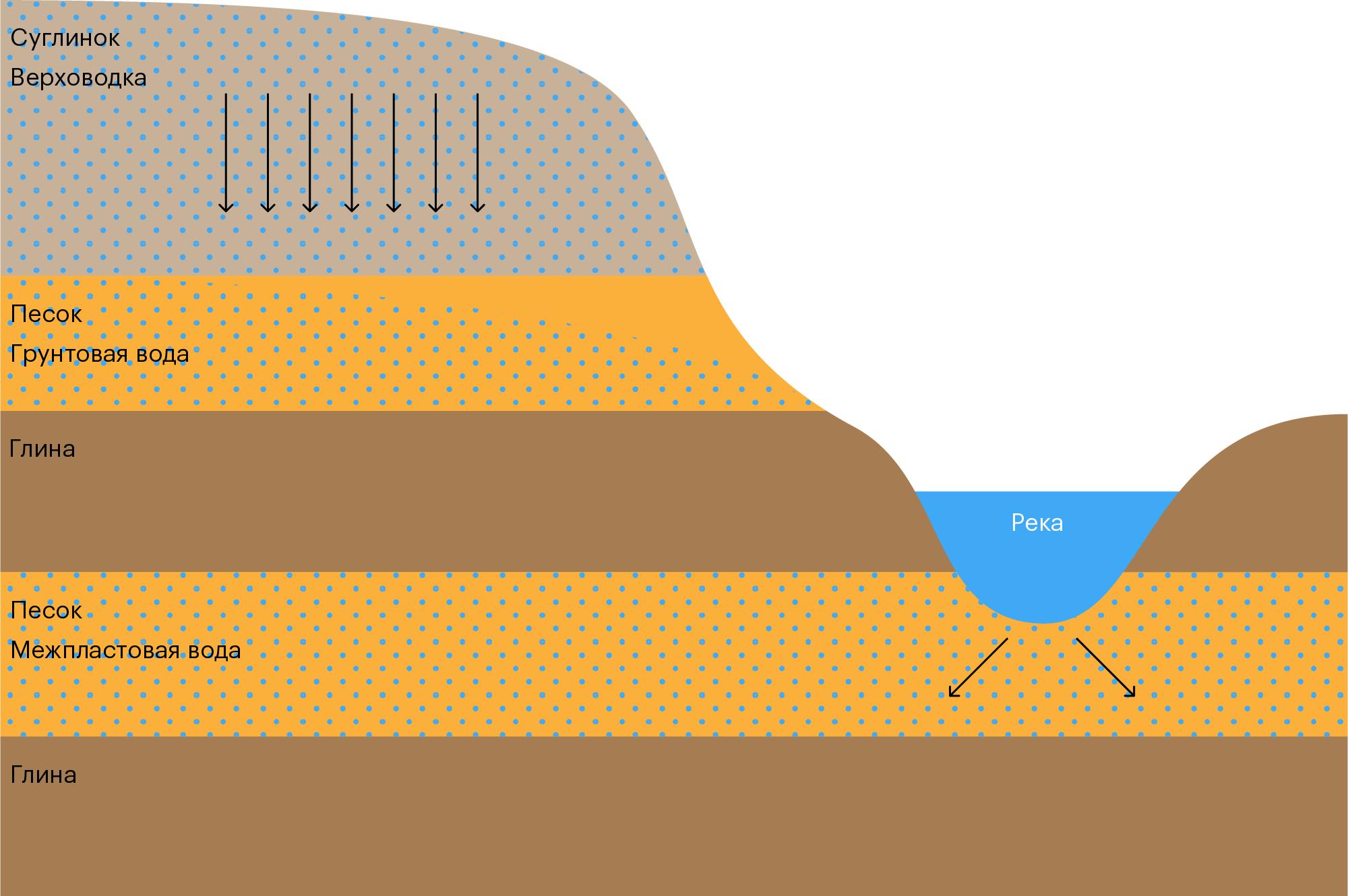 Какой тип подземных вод распространен в зоне аэрации, что такое верховодка и грунтовые воды, в чем между ними отличия?