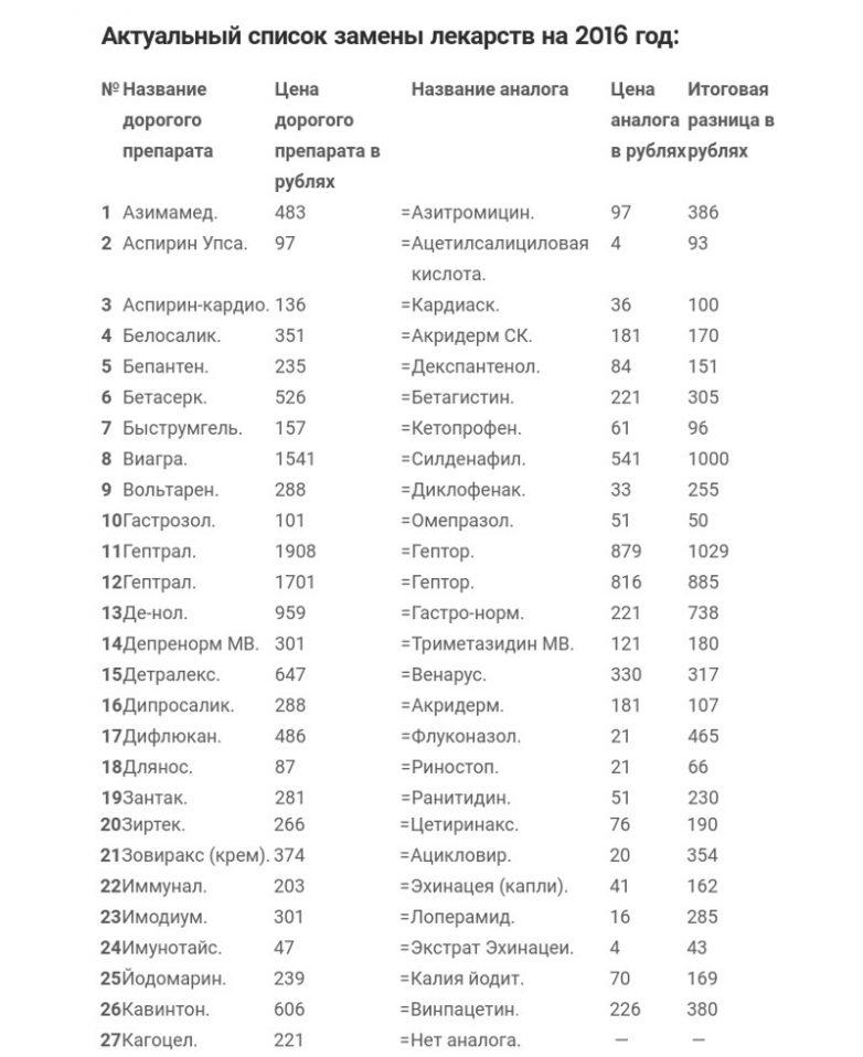 Что такое индекс вышковского в лекарствах