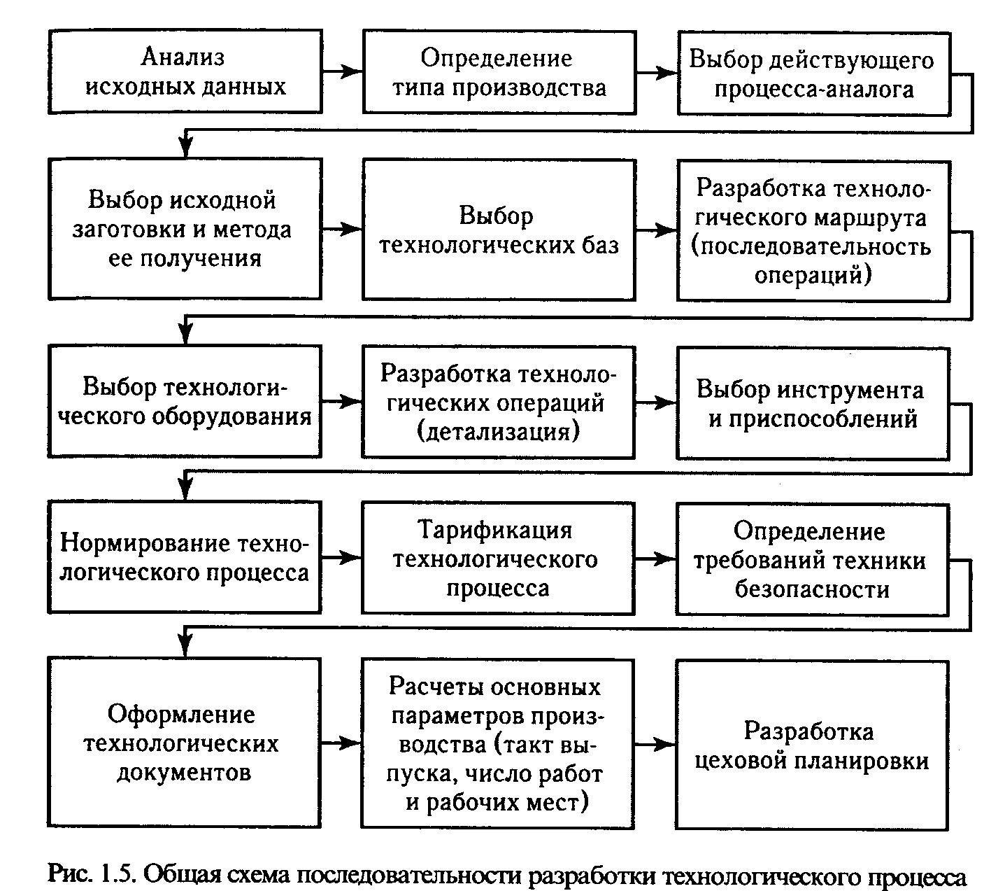Гост 3.1109-82 единая система технологической документации (естд). термины и определения основных понятий (с изменением n 1), гост от 30 июля 1982 года №3.1109-82