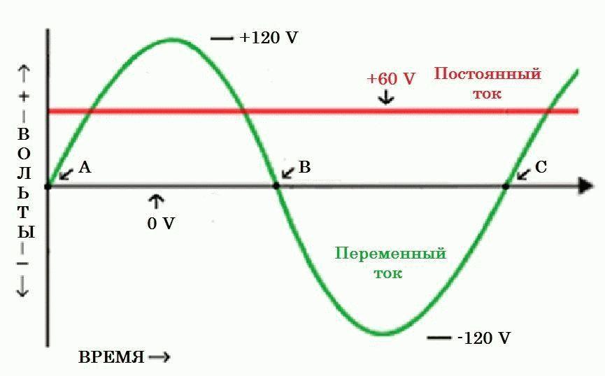 Ac/dc: чем отличается переменный ток от постоянного?
