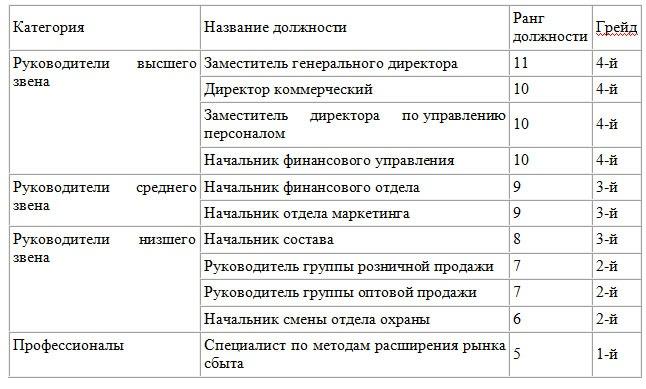 Система грейдирования в оплате труда, методы и этапы внедрения