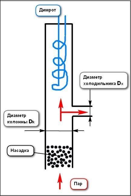 Для чего нужен дефлегматор в самогонном аппарате?