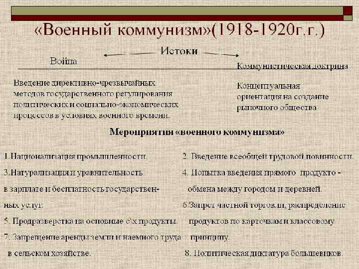 Политика военного коммунизма - кратко