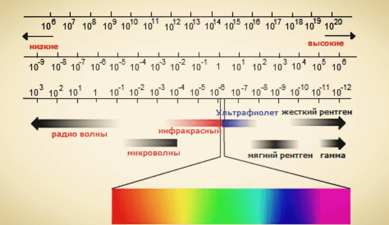 Электромагнитный спектр — википедия. что такое электромагнитный спектр