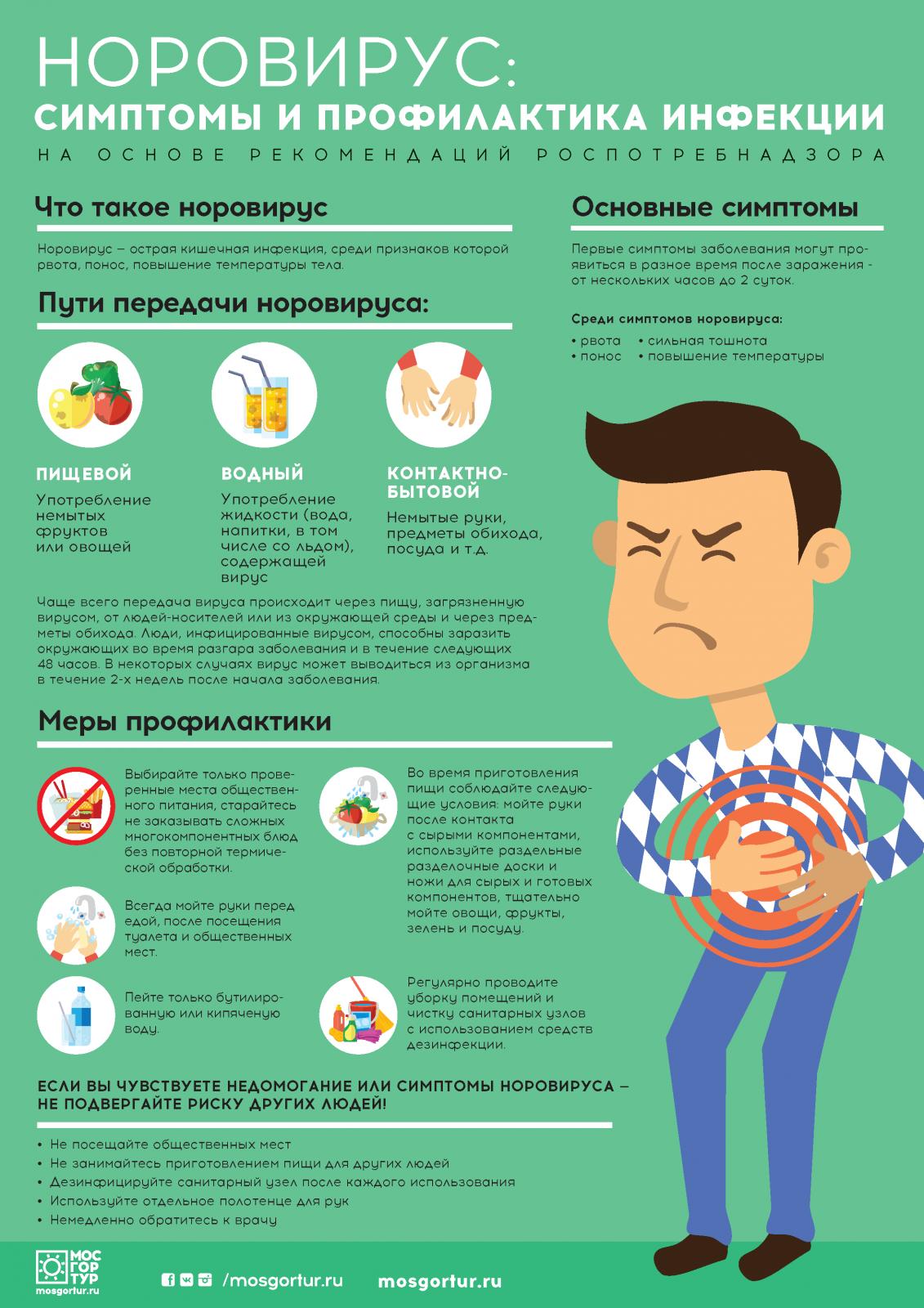 Норовирус: что это такое, причины, симптомы, лечение у детей и взрослых