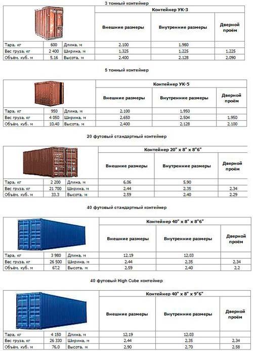 » что такое контейнер?