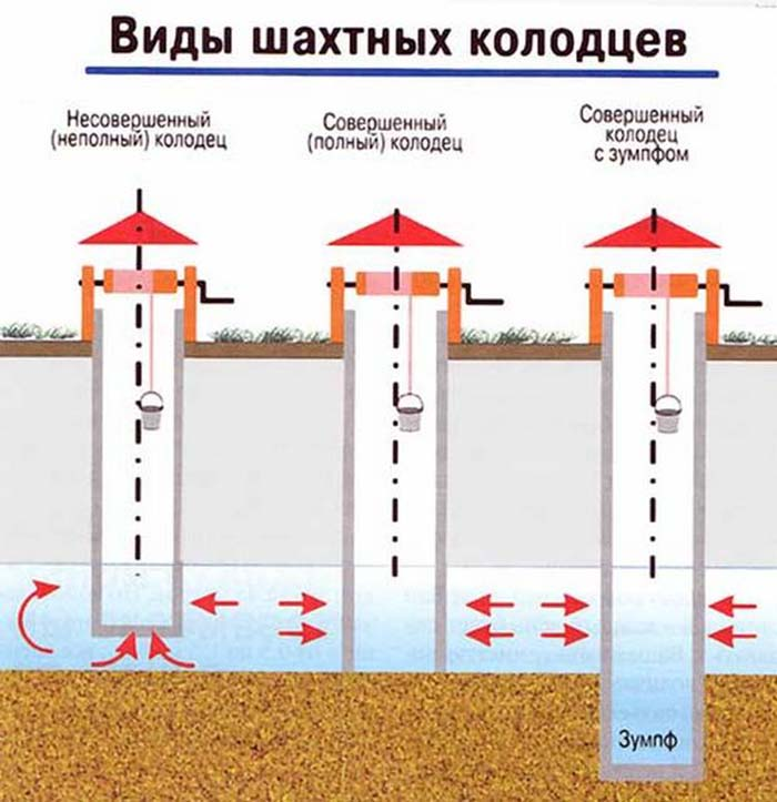 Как сделать кессон для скважины своими руками: изготовление кессонов из кирпича, пластика, бетона, устройство, глубина