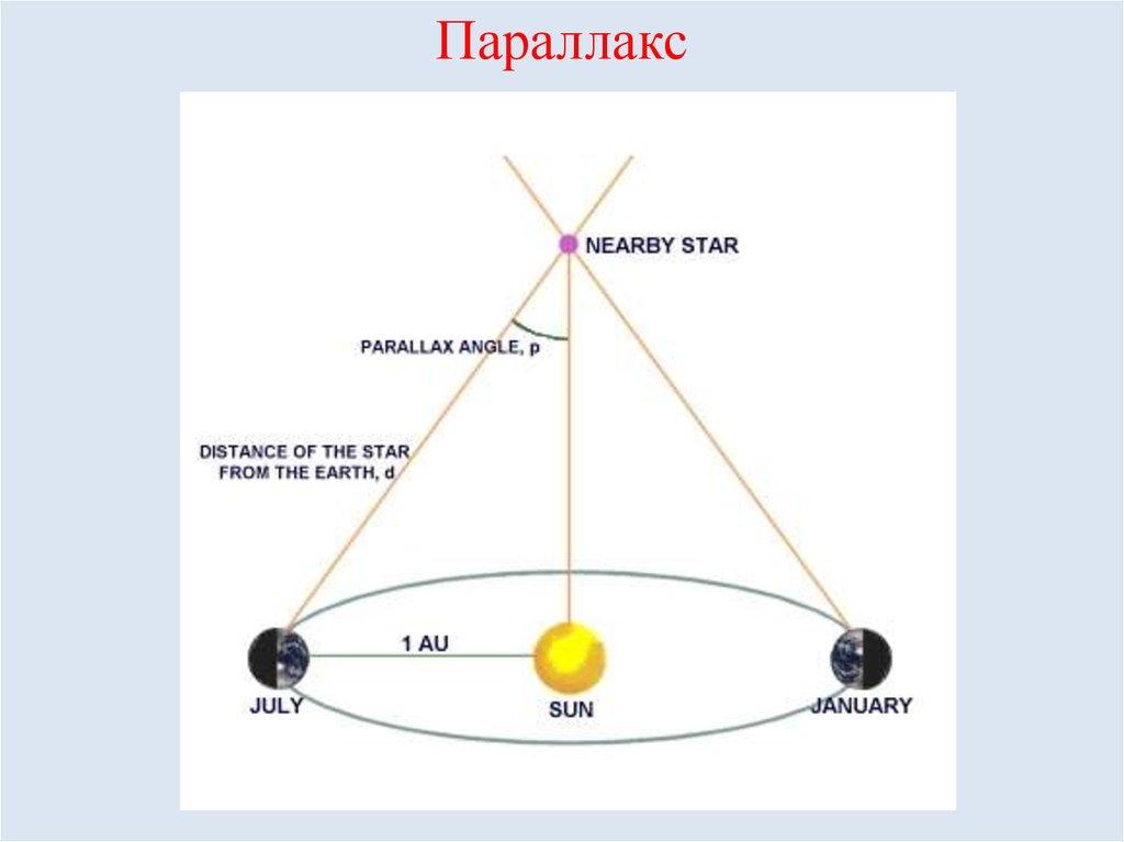 Астрономия. годичный параллакс и расстояния до звезд