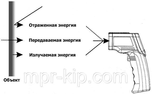 Виды пирометров: стационарный, медицинский, радиационный, лазерный