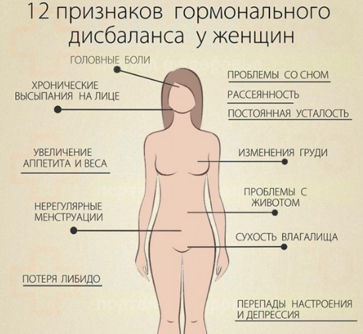 Лютеинизирующий гормон - норма у женщин, за что отвечает