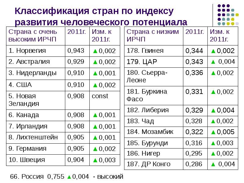 Индекс человеческого развития — википедия. что такое индекс человеческого развития