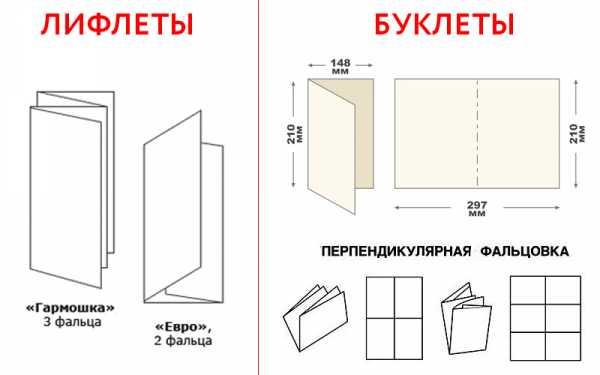 Лифлеты - что это такое? чем они отличаются от буклетов?