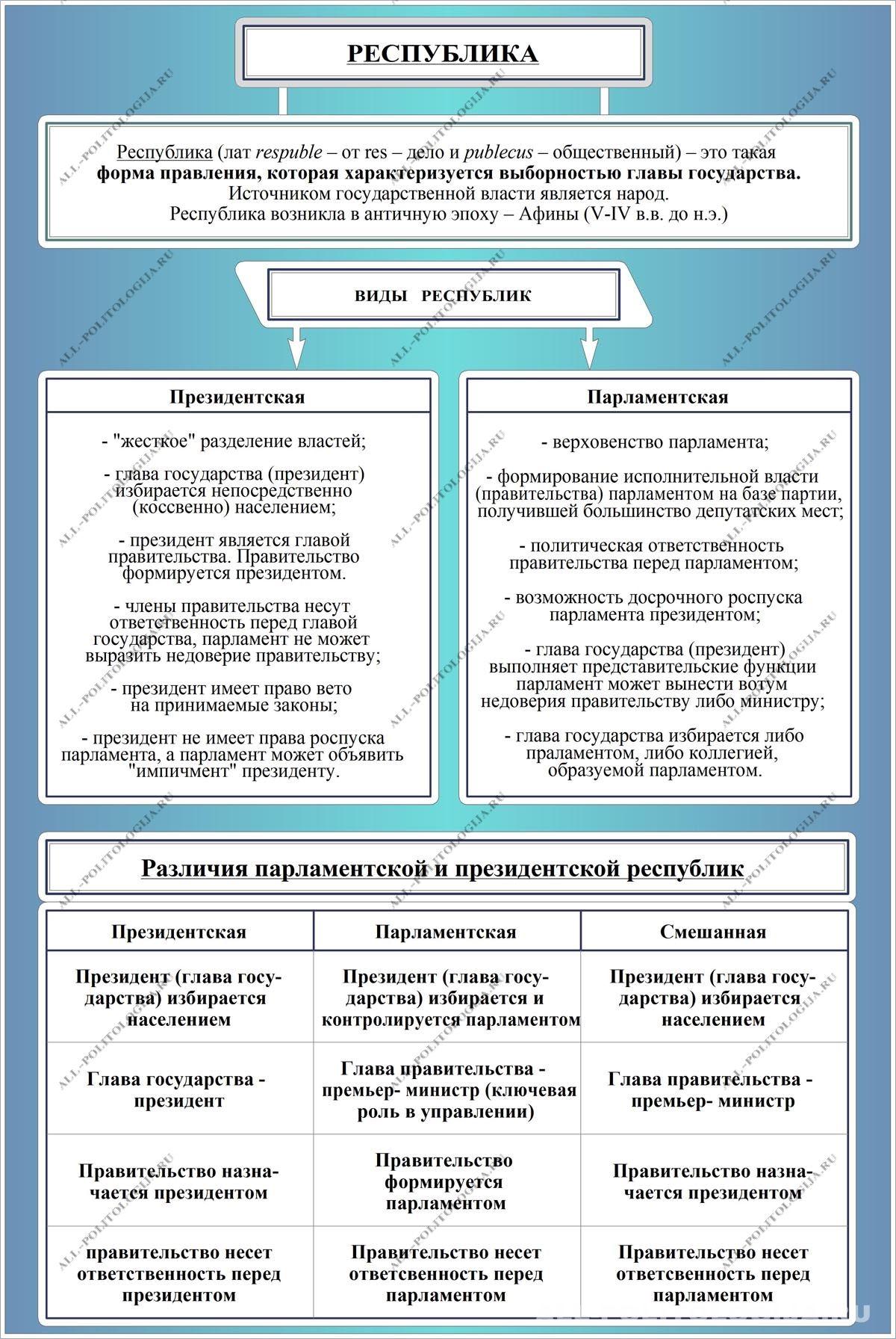 Виды монархии: понятия и классические признаки :: businessman.ru