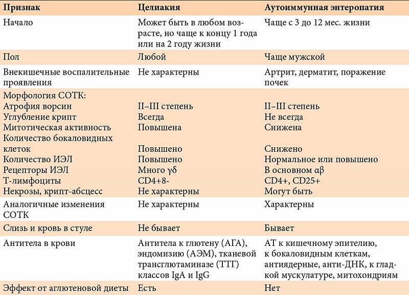 Целиакия: симптомы у взрослых и детей, лечение и прогноз