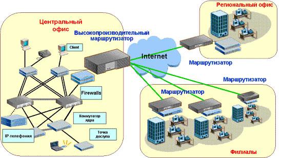 Глобальная компьютерная сеть – что это такое, особенности, характеристики, типы, отличие от локальной сети, межсетевое взаимодействие