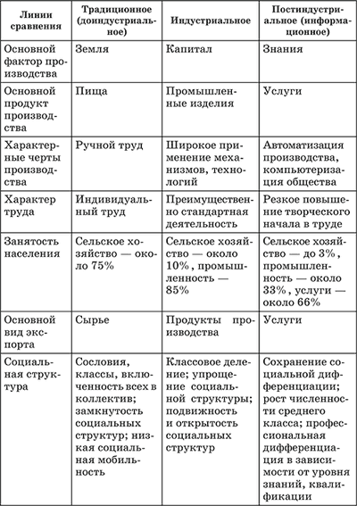 Постиндустриальное общество. теории постиндустриализма и информационизма