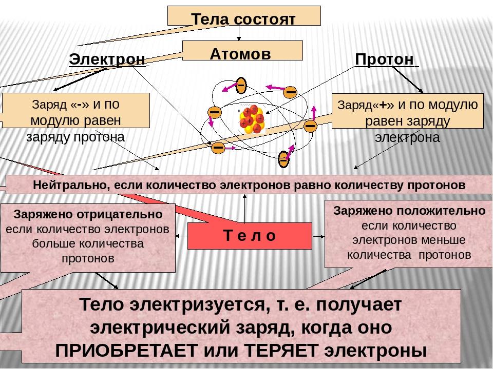 Про понятие что такое электроны которые создают электрический ток