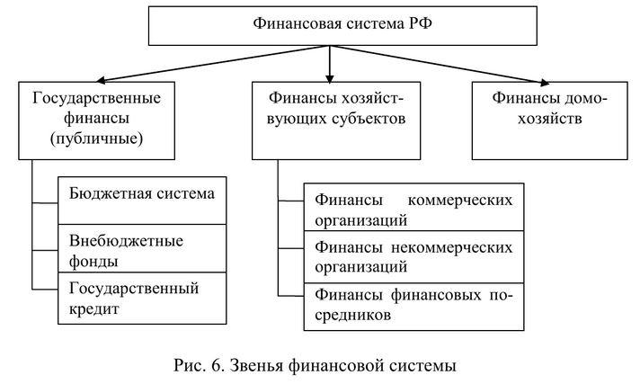 Финансы. финансовая система