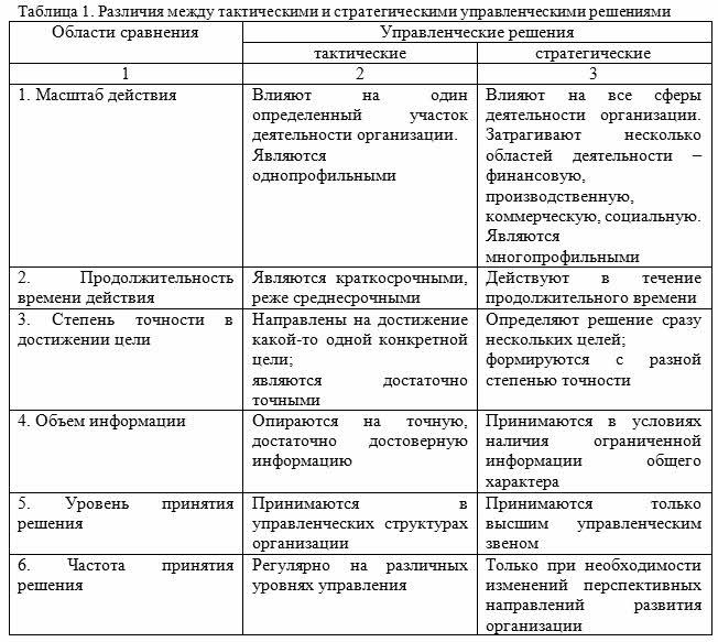 Методы принятия управленческих решений в организации