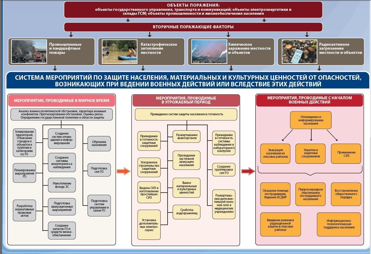 Химическое оружие, виды и классификация, история создания, развития и применения, испытания, действие отравляющего вещества и защита